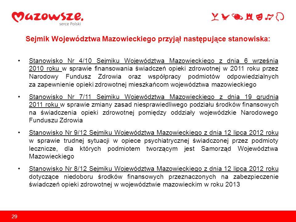 Stanowisko Nr 12/12 Sejmiku Województwa Mazowieckiego z dnia 23 listopada 2012 roku w sprawie podziału środków z funduszu zapasowego Narodowego Funduszu Zdrowia oraz niedoboru środków finansowych przeznaczonych na zabezpieczenie świadczeń opieki zdrowotnej Stanowisko Nr 13/12 Sejmiku Województwa Mazowieckiego z dnia 23 listopada 2012 roku w sprawie zmian w ustawie o refundacji leków, środków spożywczych specjalnego przeznaczenia żywieniowego oraz wyrobów medycznych (Dz.