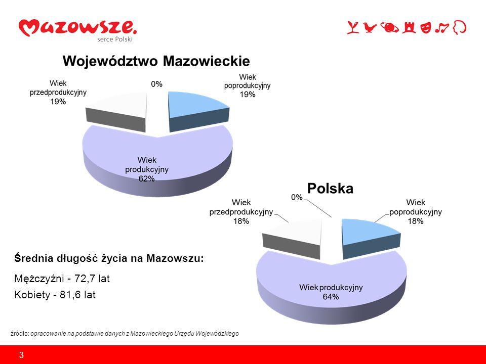 Najczęstsze przyczyny zgonów na Mazowszu: źródło: opracowanie własne na podstawie danych z Mazowieckiego Urzędu Wojewódzkiego 4