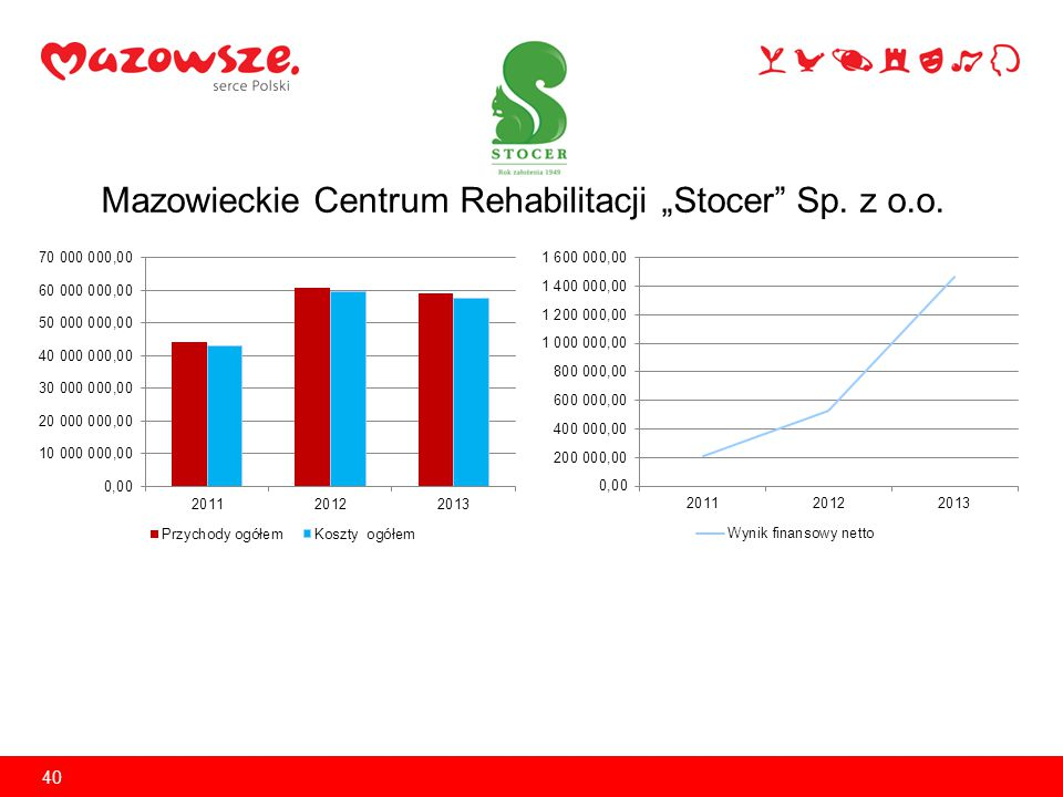 Mazowieckie Centrum Stomatologii Sp. z o.o. 41