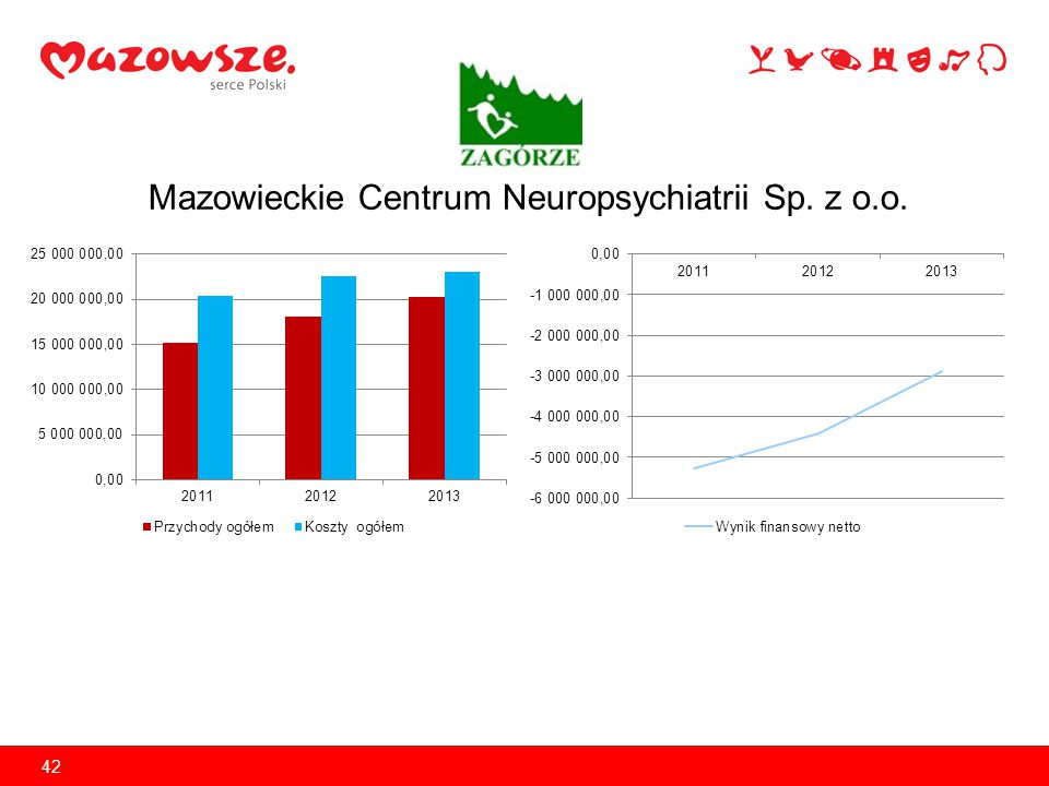 Szpital Mazowiecki w Garwolinie Sp. z o.o. 43