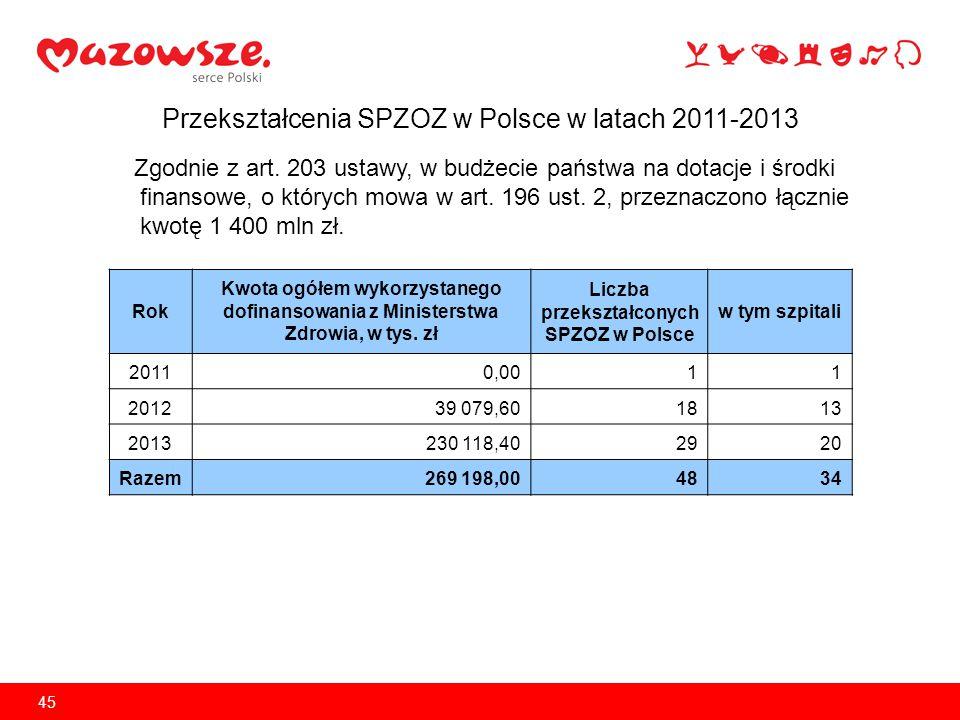 Przekształcenia w trybie ustawy o działalności leczniczej W 2013 roku Województwo Mazowieckie przekształciło 3 SPZOZ w spółki z ograniczoną odpowiedzialnością: CENTRUM LECZNICZO-REHABILITACYJNE I MEDYCYNY PRACY SP.