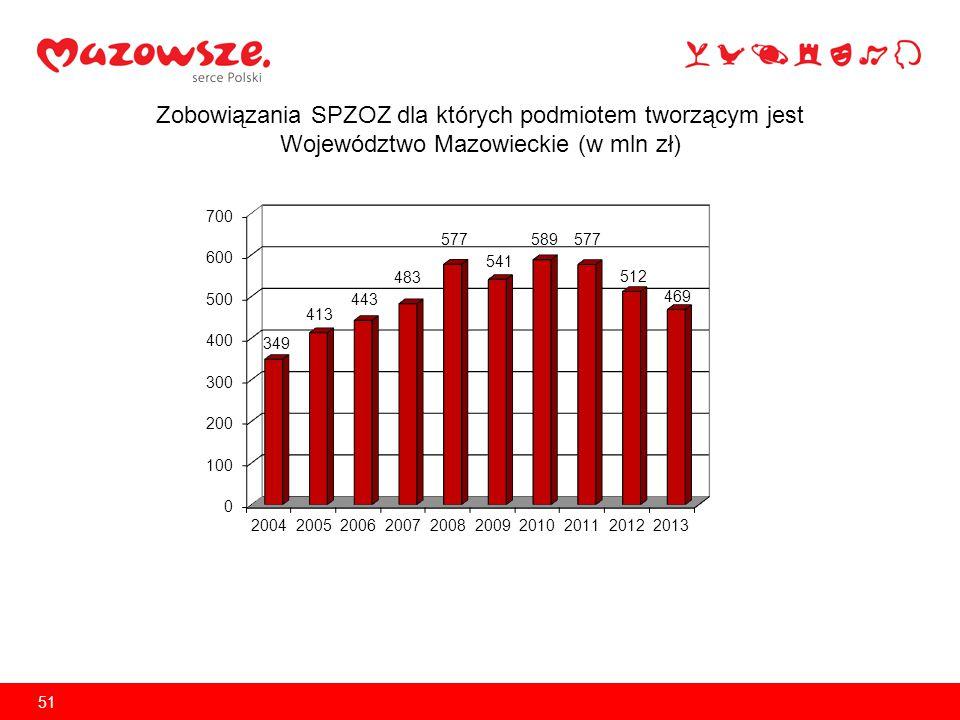 źródło: opracowanie na podstawie danych uzyskanych z Urzędu Marszałkowskiego Województwa Dolnośląskiego 52