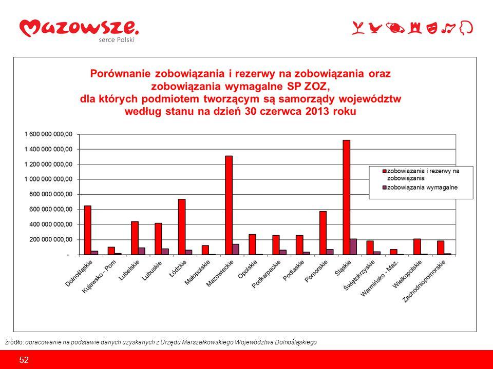 Zobowiązania SPZOZ-ów na koniec 2013 roku (dane wstępne w zł) Lp.