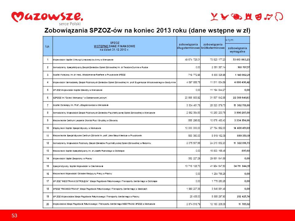 Zobowiązania podmiotów leczniczych działających w formie spółek kapitałowych dla których Województwo Mazowieckie jest podmiotem tworzącym według stanu na koniec 2013 roku (dane wstępne w zł) w tym: L.p.