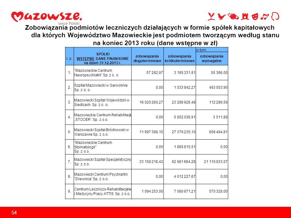 Informacja dotycząca wyniku finansowego SPZOZ za 2013 r.