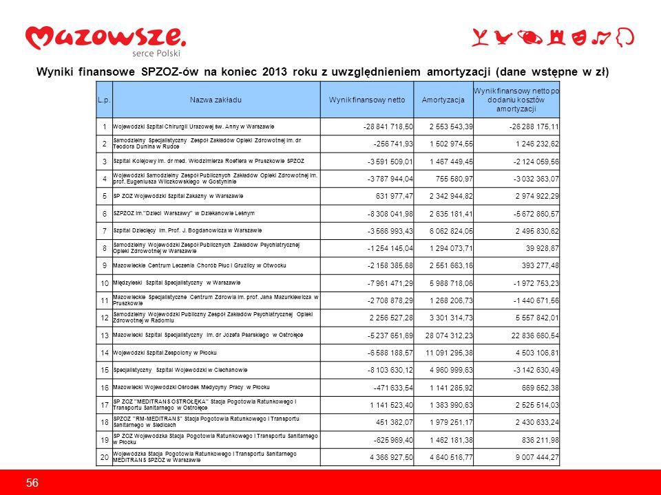 źródło: opracowanie na podstawie danych uzyskanych z Urzędu Marszałkowskiego Województwa Dolnośląskiego 57