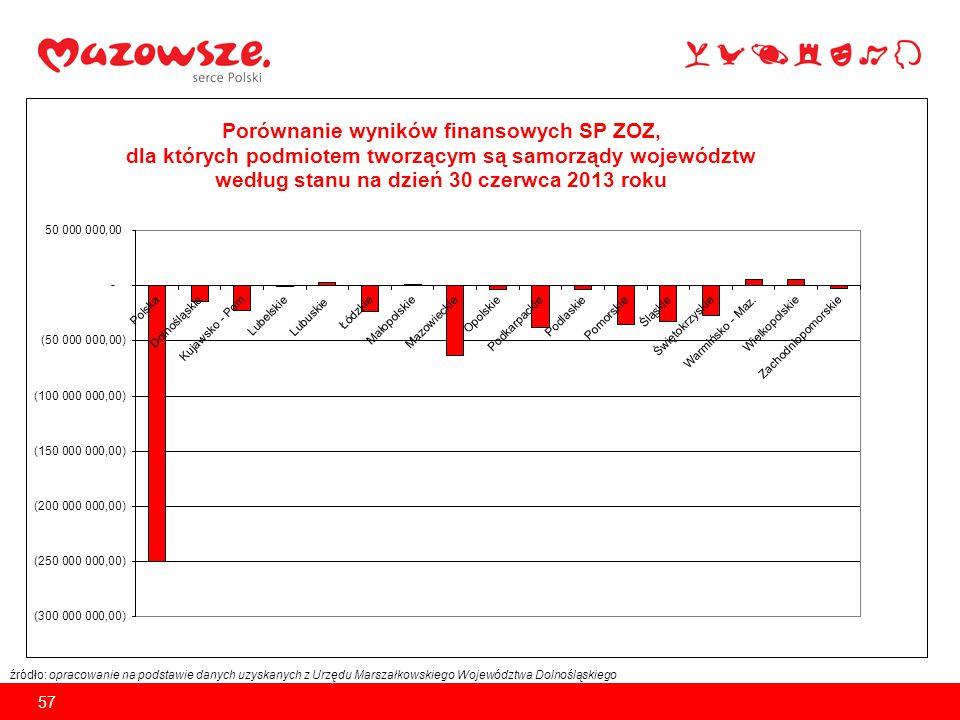 źródło: opracowanie na podstawie danych uzyskanych z Urzędu Marszałkowskiego Województwa Dolnośląskiego 58