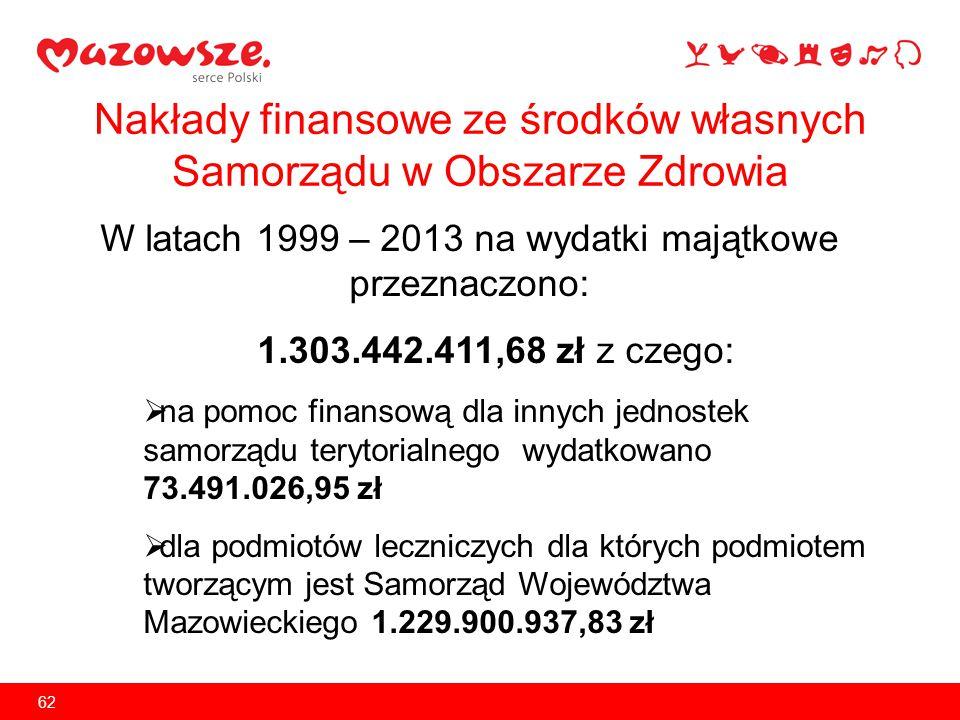 Nakłady finansowe ze środków własnych Samorządu w Obszarze Zdrowia W latach 1999 – 2013 na wydatki majątkowe przeznaczono: 1.303.442.411,68 zł z czego