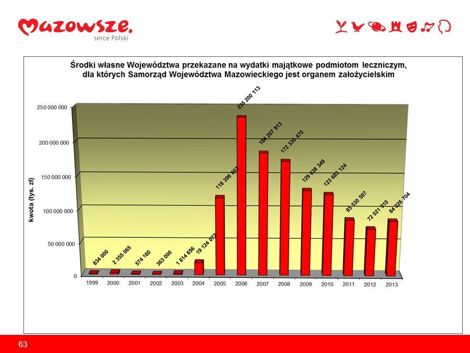 Dofinansowanie projektów z Obszaru Zdrowia ze środków EFFR w ramach RPO WM w latach 2007-2013 Od roku 2007 na projekty w Obszarze Zdrowia przekazano: 303.752.109,27 zł z czego  dla podmiotów leczniczych dla których podmiotem tworzącym jest Samorząd Województwa Mazowieckiego 126.998.018,57 zł stan na 28.02.2014 r.