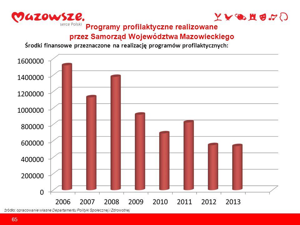 """Strategicznym programem realizowanym przez Samorząd Województwa Mazowieckiego jest """"Program przeciwdziałania wybranym problemom zdrowotnym w województwie mazowieckim na lata 2012-2017  dokument zawiera analizę sytuacji zdrowotnej w województwie, wskazuje główne problemy zdrowotne oraz określa priorytetowe działania w zakresie polityki zdrowotnej ze szczególnym uwzględnieniem promocji."""