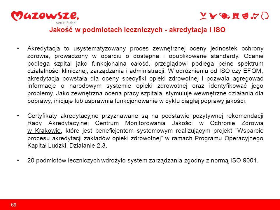 Certyfikaty akredytacyjne uzyskało 6 podmiotów leczniczych Samorządu Województwa Mazowieckiego.