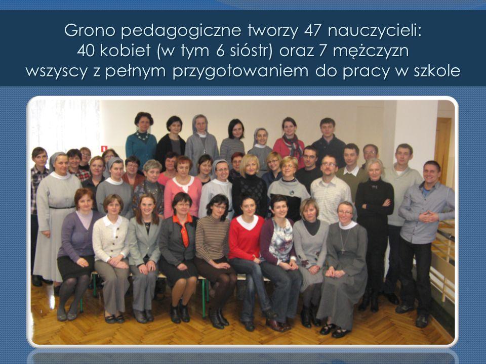 Grono pedagogiczne tworzy 47 nauczycieli: 40 kobiet (w tym 6 sióstr) oraz 7 mężczyzn wszyscy z pełnym przygotowaniem do pracy w szkole