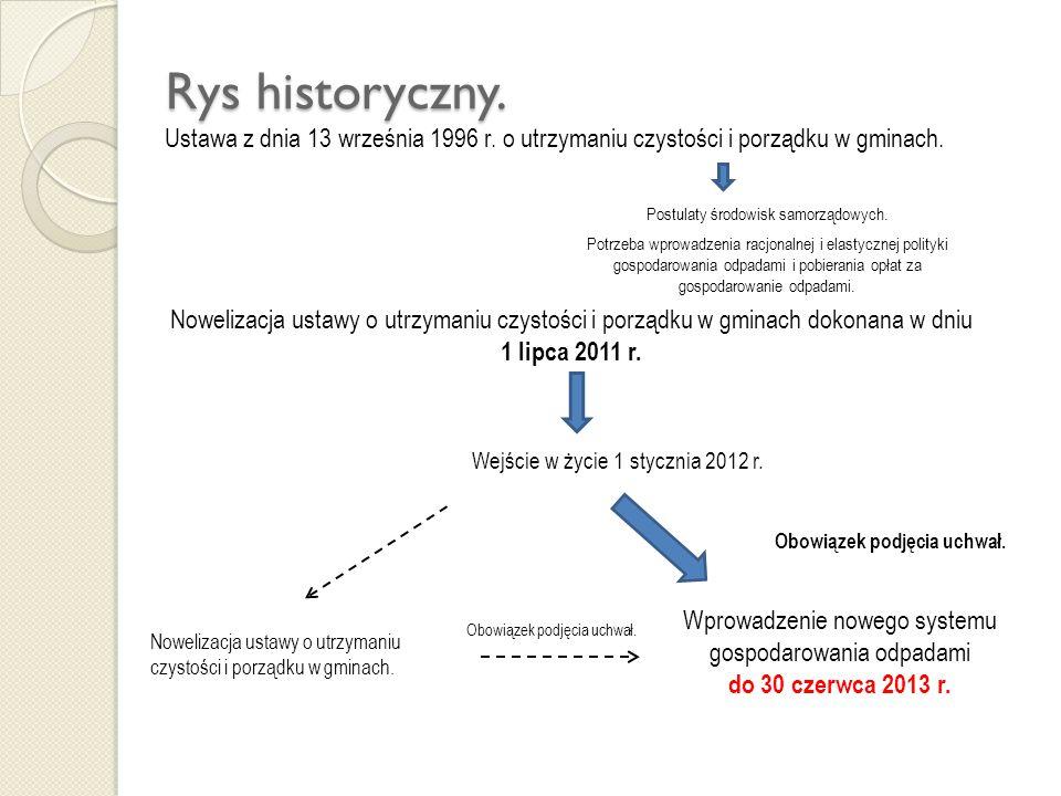 Rys historyczny. Rys historyczny. Ustawa z dnia 13 września 1996 r.