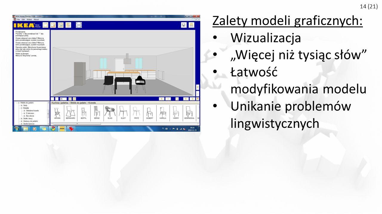 """14 (21) Zalety modeli graficznych: Wizualizacja """"Więcej niż tysiąc słów Łatwość modyfikowania modelu Unikanie problemów lingwistycznych"""