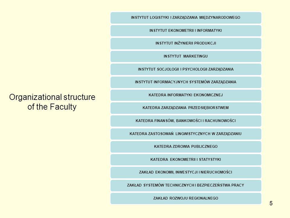 5 INSTYTUT LOGISTYKI I ZARZĄDZANIA MIĘDZYNARODOWEGOINSTYTUT EKONOMETRII I INFORMATYKIINSTYTUT INŻYNIERII PRODUKCJIINSTYTUT MARKETINGUINSTYTUT SOCJOLOGII I PSYCHOLOGII ZARZĄDZANIAINSTYTUT INFORMACYJNYCH SYSTEMÓW ZARZĄDZANIAKATEDRA INFORMATYKI EKONOMICZNEJKATEDRA ZARZĄDZANIA PRZEDSIĘBIORSTWEMKATEDRA FINANSÓW, BANKOWOŚCI I RACHUNOWOŚCIKATEDRA ZASTOSOWAŃ LINGWISTYCZNYCH W ZARZĄDZANIUKATEDRA ZDROWIA PUBLICZNEGOKATEDRA EKONOMETRII I STATYSTYKIZAKŁAD EKONOMII, INWESTYCJI I NIERUCHOMOŚCIZAKŁAD SYSTEMÓW TECHNICZNYCH I BEZPIECZEŃSTWA PRACYZAKŁAD ROZWOJU REGIONALNEGO Organizational structure of the Faculty