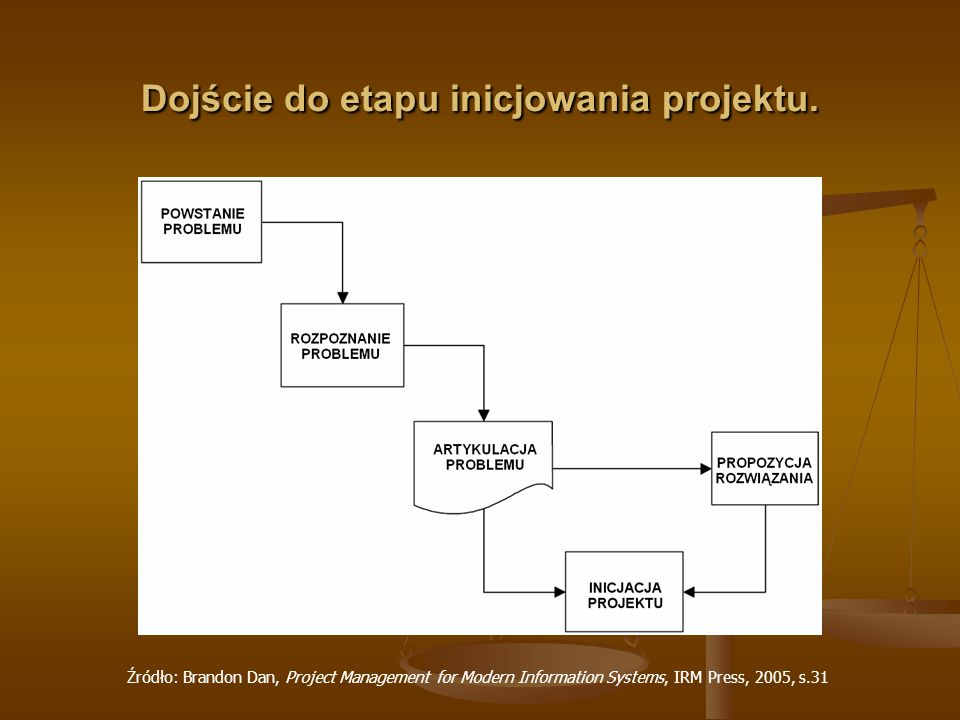 Dojście do etapu inicjowania projektu. Źródło: Brandon Dan, Project Management for Modern Information Systems, IRM Press, 2005, s.31