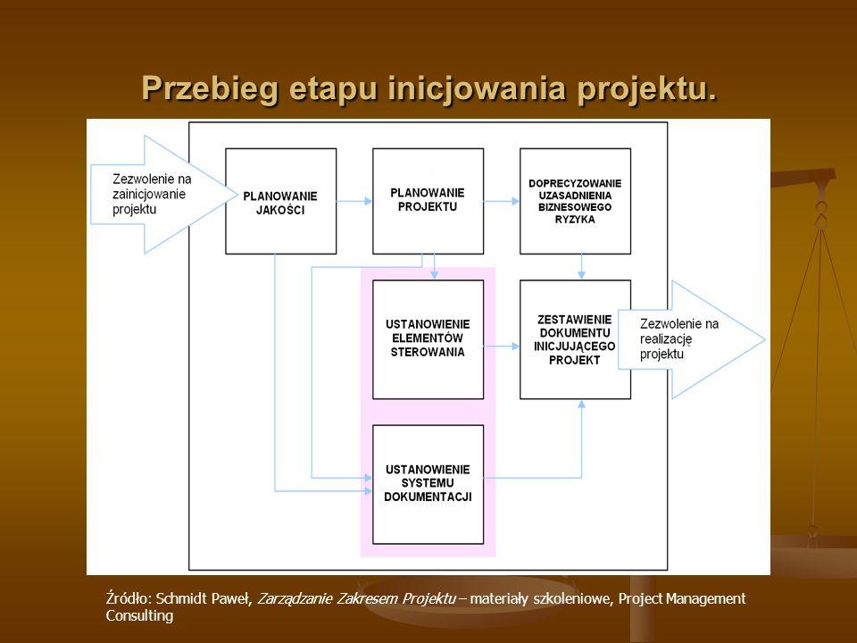 Przebieg etapu inicjowania projektu. Źródło: Schmidt Paweł, Zarządzanie Zakresem Projektu – materiały szkoleniowe, Project Management Consulting
