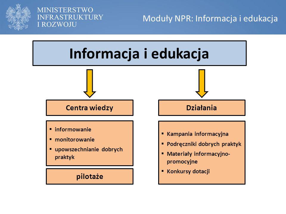 Moduły NPR: Informacja i edukacja Informacja i edukacja  informowanie  monitorowanie  upowszechnianie dobrych praktyk Centra wiedzyDziałania  Kamp
