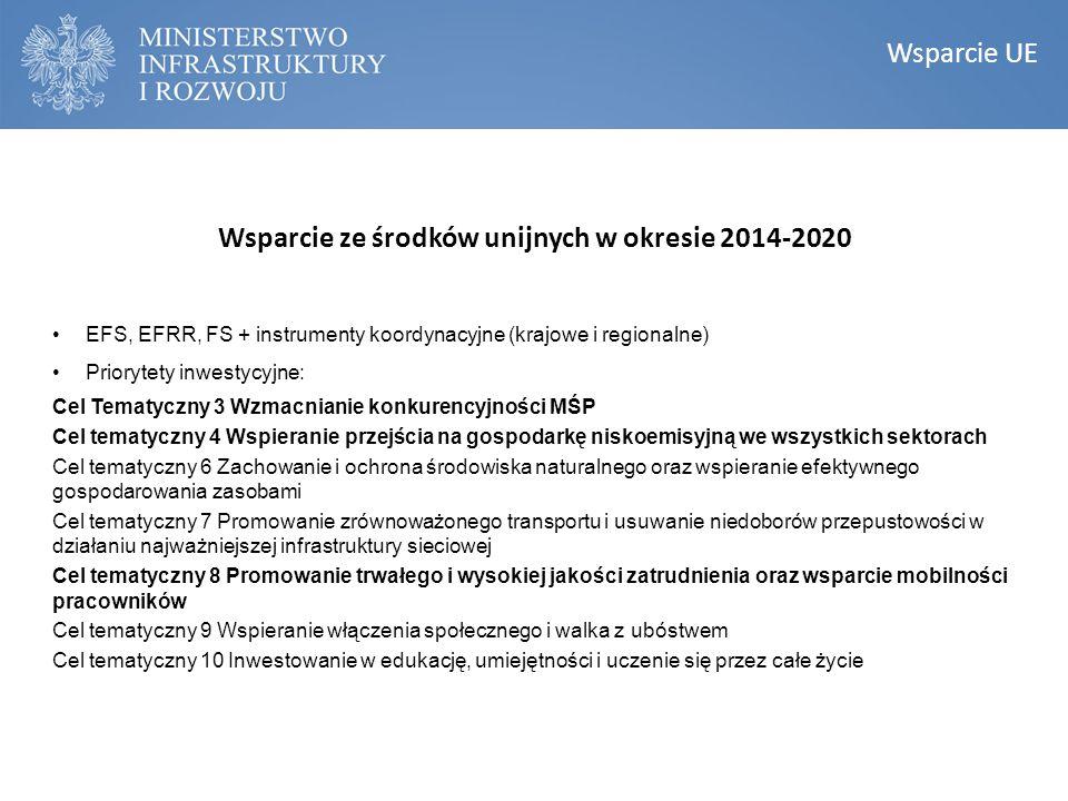 KONSTRUKCJA NARODOWEGO PLANU REWITALIZACJI Narodowy Plan Rewitalizacji Wsparcie UE Wsparcie ze środków unijnych w okresie 2014-2020 EFS, EFRR, FS + in