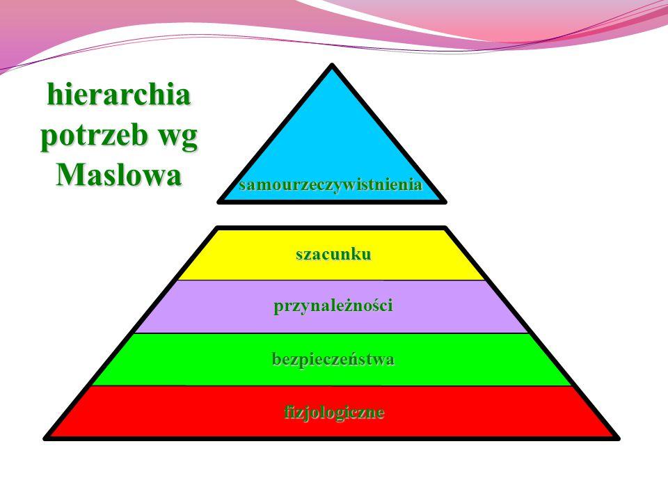 fizjologiczne samourzeczywistnienia szacunku przynależności bezpieczeństwa hierarchia potrzeb wg Maslowa