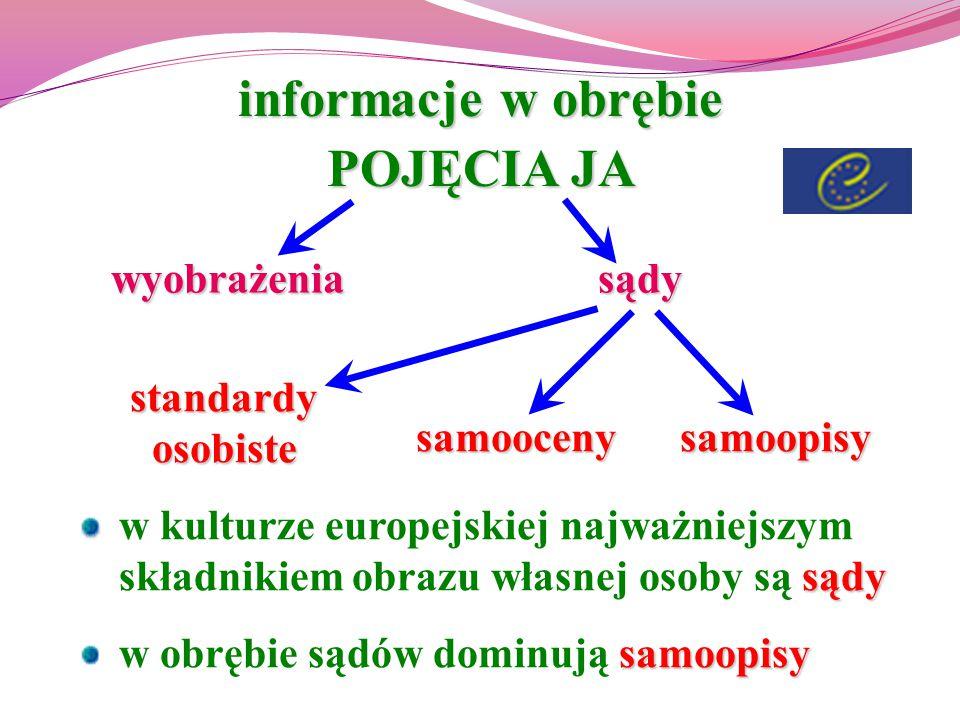informacje w obrębie POJĘCIA JA wyobrażeniasądy samoopisysamooceny standardy osobiste sądy w kulturze europejskiej najważniejszym składnikiem obrazu w
