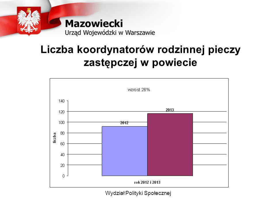 Liczba koordynatorów rodzinnej pieczy zastępczej w powiecie Wydział Polityki Społecznej