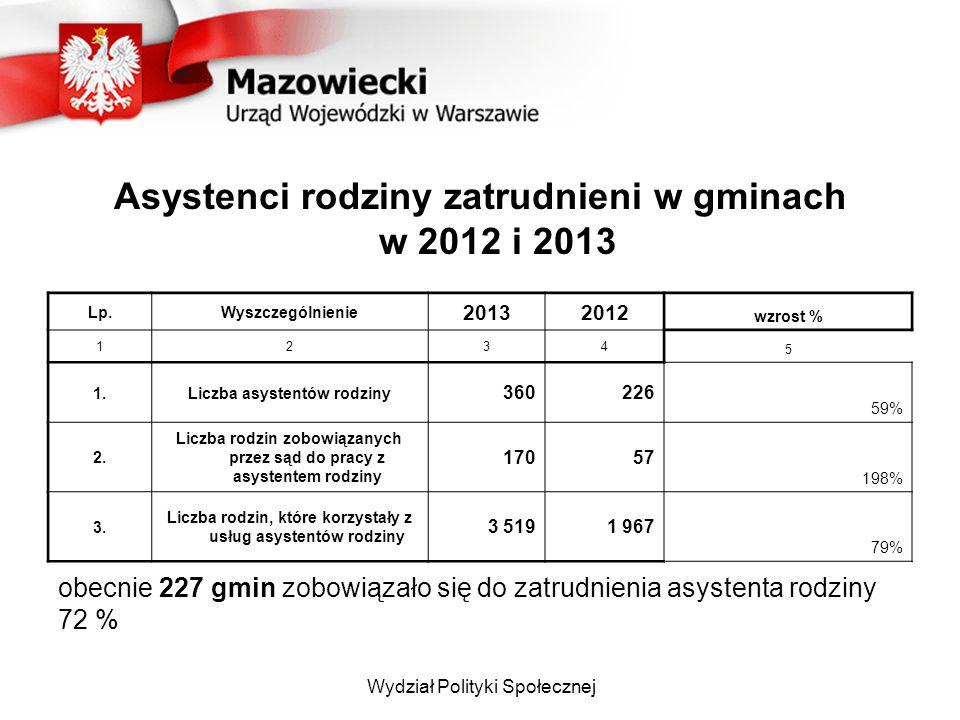 Asystenci rodziny zatrudnieni w gminach w 2012 i 2013 Lp.Wyszczególnienie 20132012 wzrost % 1234 5 1.Liczba asystentów rodziny 360226 59% 2.