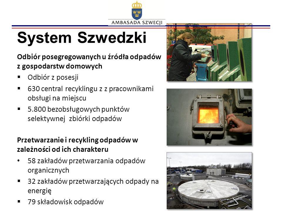 System Szwedzki Odbiór posegregowanych u źródła odpadów z gospodarstw domowych  Odbiór z posesji  630 central recyklingu z z pracownikami obsługi na