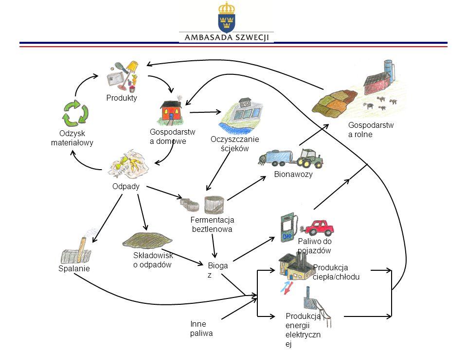 Produkty Odzysk materiałowy Odpady Spalanie Składowisk o odpadów Paliwo do pojazdów Bioga z Produkcja ciepła/chłodu Bionawozy Gospodarstw a rolne Oczy