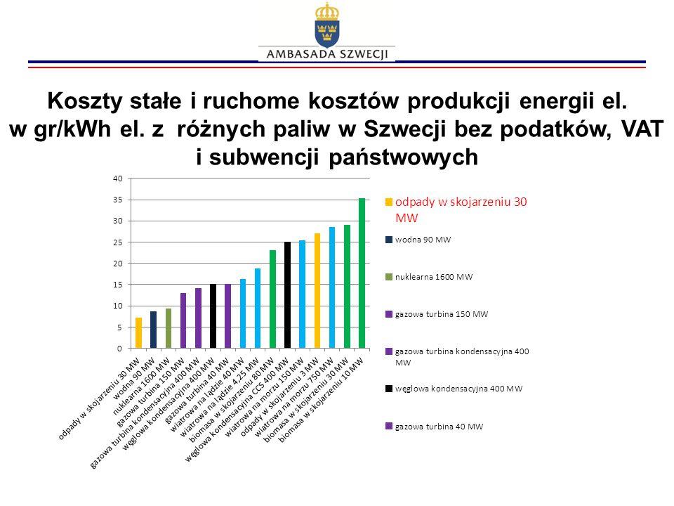 Koszty stałe i ruchome kosztów produkcji energii el. w gr/kWh el. z różnych paliw w Szwecji bez podatków, VAT i subwencji państwowych