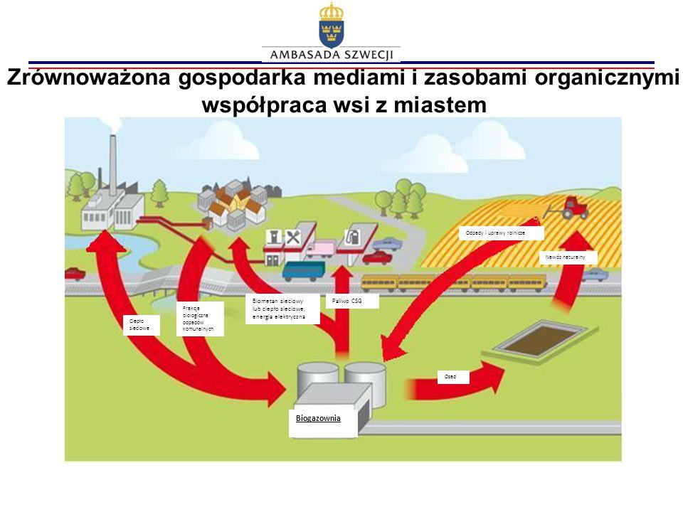 Biogazownia Zrównoważona gospodarka mediami i zasobami organicznymi współpraca wsi z miastem Odpady i uprawy rolnicze Paliwo CSGBiometan sieciowy lub