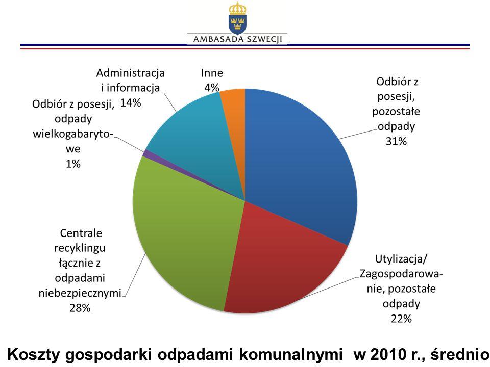 Koszty gospodarki odpadami komunalnymi w 2010 r., średnio