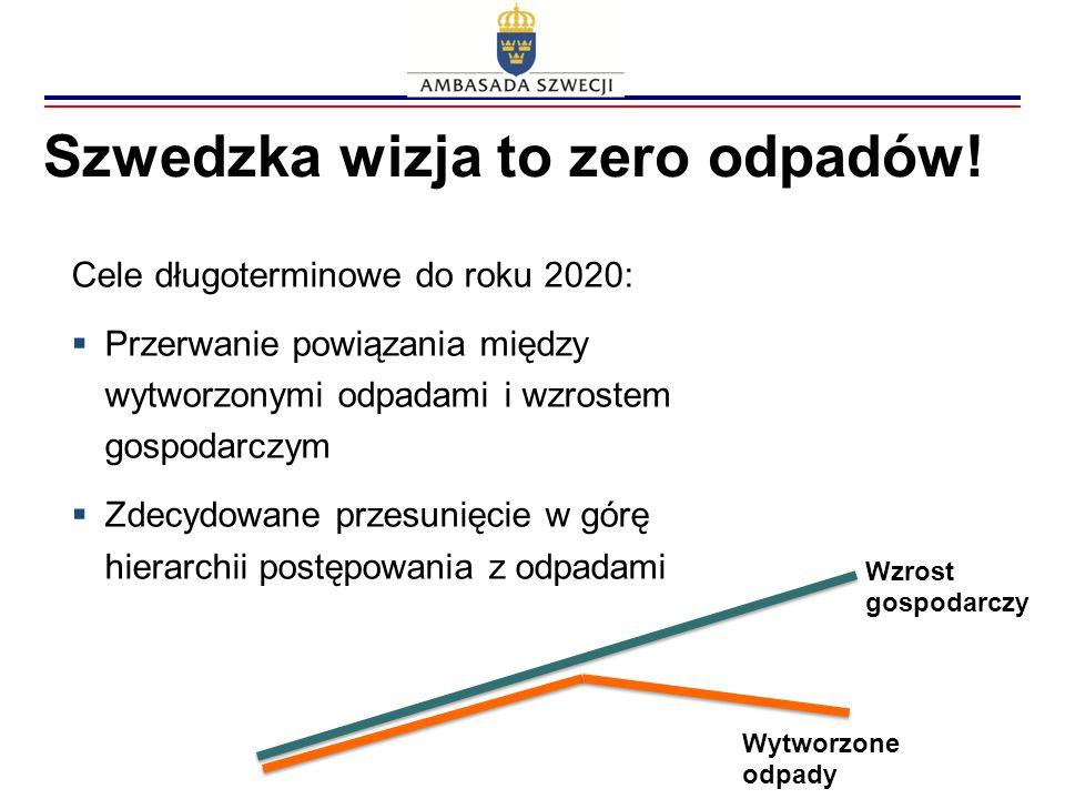 Szwedzka wizja to zero odpadów! BNPBNP Wzrost gospodarczy Wytworzone odpady Cele długoterminowe do roku 2020:  Przerwanie powiązania między wytworzon