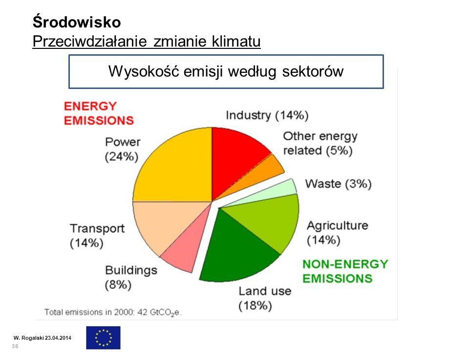 38 W. Rogalski 23.04.2014 Środowisko Przeciwdziałanie zmianie klimatu Wysokość emisji według sektorów