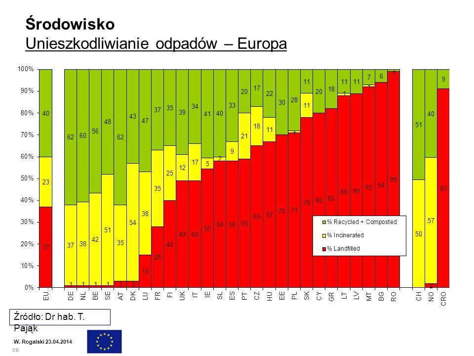 39 W. Rogalski 23.04.2014 Środowisko Unieszkodliwianie odpadów – Europa Źródło: Dr hab. T. Pająk