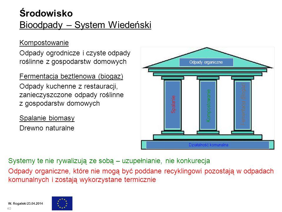 40 W. Rogalski 23.04.2014 Środowisko Bioodpady – System Wiedeński Kompostowanie Odpady ogrodnicze i czyste odpady roślinne z gospodarstw domowych Ferm
