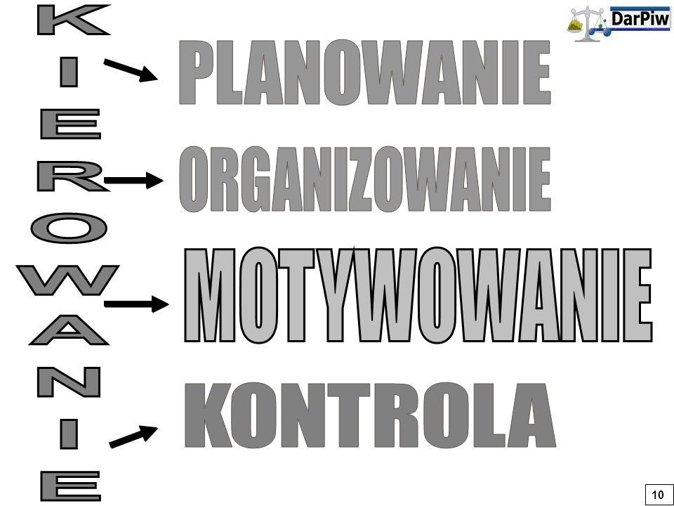 Model tradycyjny Model stosunków współdziałania Model zasobów ludzkich Z A Ł O Ż E N I A 1.