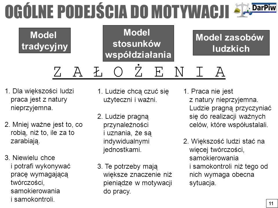 Model tradycyjny Model stosunków współdziałania Model zasobów ludzkich Z A Ł O Ż E N I A 1. Dla większości ludzi praca jest z natury nieprzyjemna. 2.