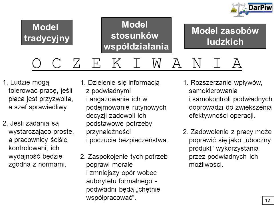 Model tradycyjny Model stosunków współdziałania Model zasobów ludzkich O C Z E K I W A N I A 1. Ludzie mogą tolerować pracę, jeśli płaca jest przyzwoi