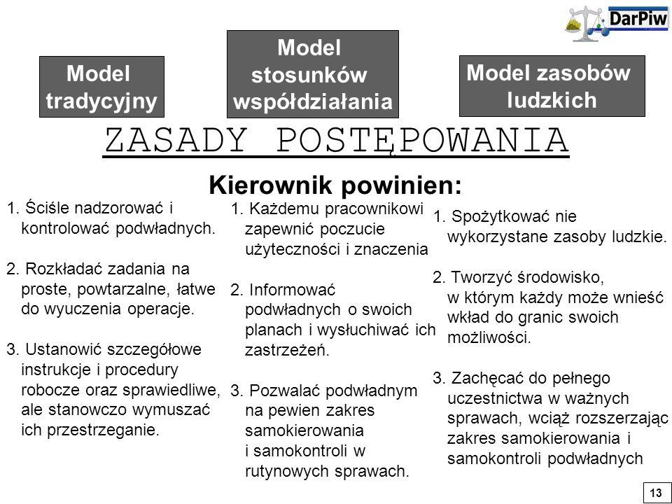 Model tradycyjny Model stosunków współdziałania Model zasobów ludzkich ZASADY POSTĘPOWANIA 1. Ściśle nadzorować i kontrolować podwładnych. 2. Rozkłada