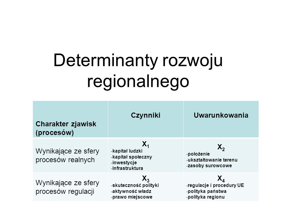 Determinanty rozwoju regionalnego Charakter zjawisk (procesów) CzynnikiUwarunkowania Wynikające ze sfery procesów realnych X 1 -kapitał ludzki -kapita