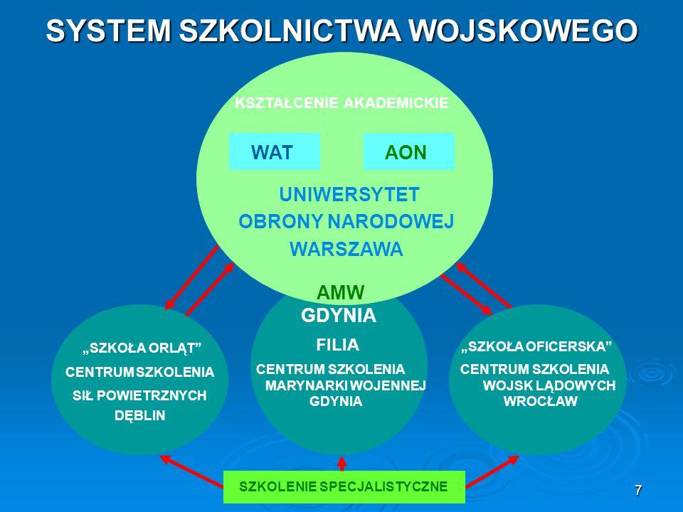 """7 WAT SYSTEM SZKOLNICTWA WOJSKOWEGO AON AMW GDYNIA UNIWERSYTET OBRONY NARODOWEJ WARSZAWA KSZTAŁCENIE AKADEMICKIE CENTRUM SZKOLENIA MARYNARKI WOJENNEJ GDYNIA """"SZKOŁA ORLĄT CENTRUM SZKOLENIA SIŁ POWIETRZNYCH DĘBLIN CENTRUM SZKOLENIA WOJSK LĄDOWYCH WROCŁAW SZKOLENIE SPECJALISTYCZNE FILIA """"SZKOŁA OFICERSKA"""
