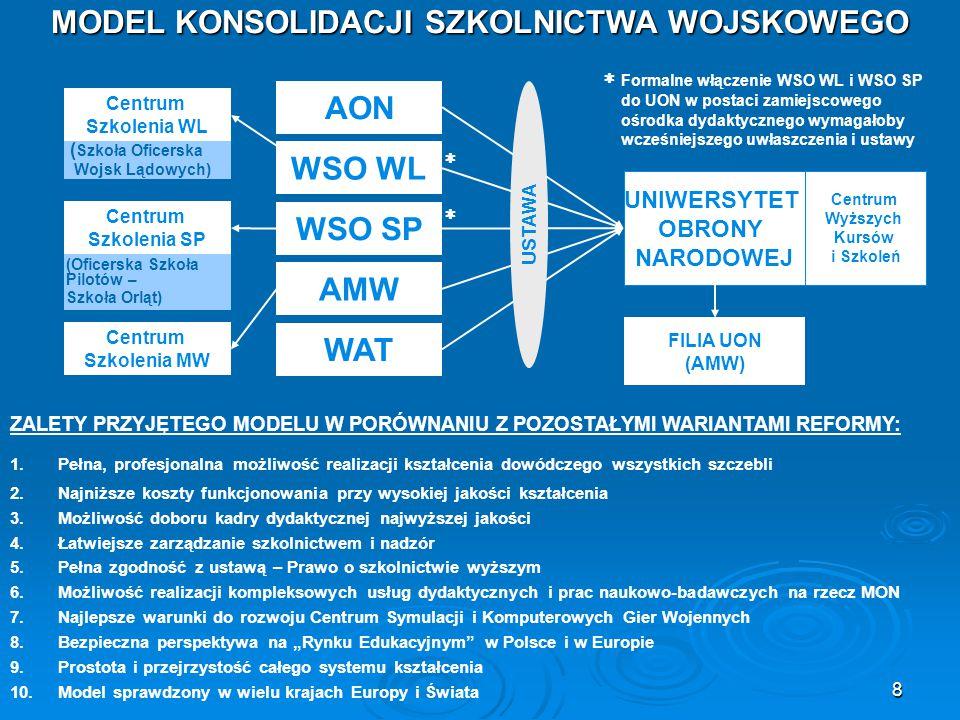 """9 HARMONOGRAM REORGANIZACJI WOJSKOWEGO SZKOLNICTWA WOJSKOWEGO SZKOLNICTWA  Opcjonalnie (rozporządzenie RM, ustawa) PRZYKŁADY PODOBNYCH ROZWIĄZAŃ NA ŚWIECIE (W PAŃSTWACH O LICZEBNOŚCI SIŁ ZBROJNYCH ~ 200 TYS): INDIE, KANADA, HISZPANIA, FINLANDIA, WĘGRY, CZECHY, SŁOWACJA I WIELE INNYCH) DWA ETAPY: 1.ETAP FORMALNY – USTAWA – 2007 (MON) 2.ETAP """"SAMOREGULACJI – 2008-2012 (KIEROWNICTWO UCZELNI) AON WSO WL WSO SP AMW WAT Wydział Medyczny Uniwersytetu UNIWERSYTET OBRONY NARODOWEJ USTAWA   WIM (WIML)"""