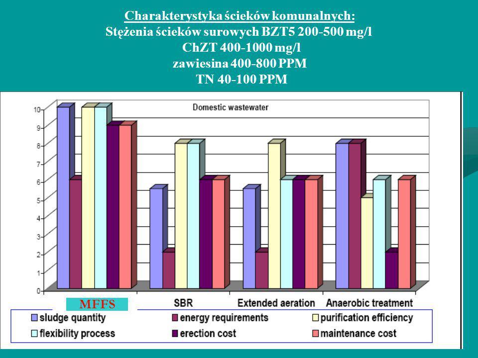 Charakterystyka ścieków komunalnych: Stężenia ścieków surowych BZT5 200-500 mg/l ChZT 400-1000 mg/l zawiesina 400-800 PPM TN 40-100 PPM MFFS