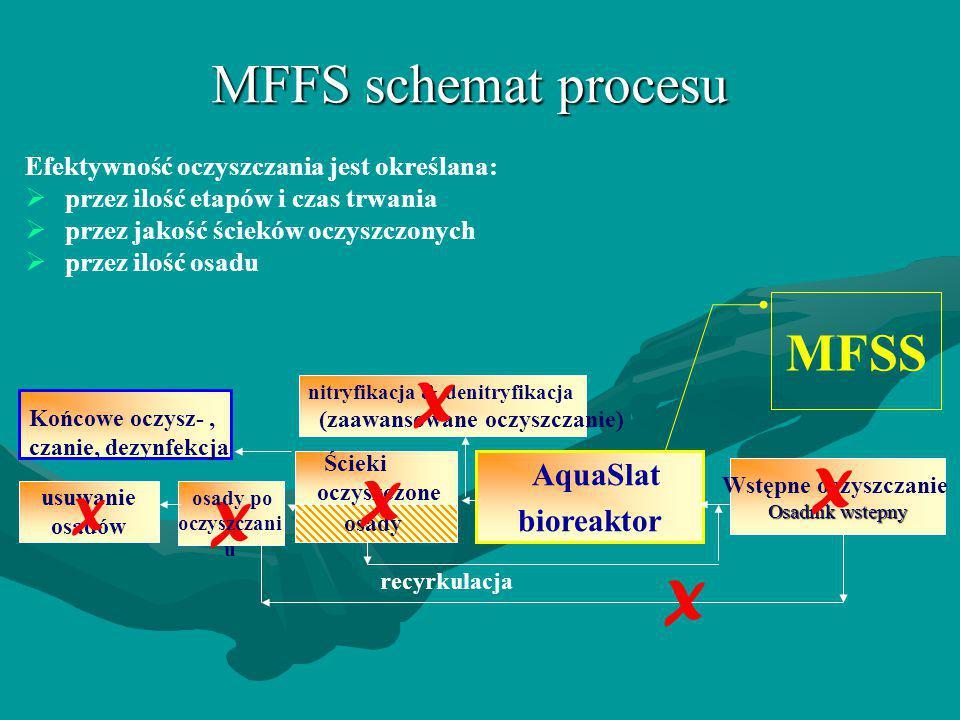 MFSS AquaSlat bioreaktor Wstępne oczyszczanie Osadnik wstepny X nitryfikacja & denitryfikacja (zaawansowane oczyszczanie) X osady usuwanie osadów recy