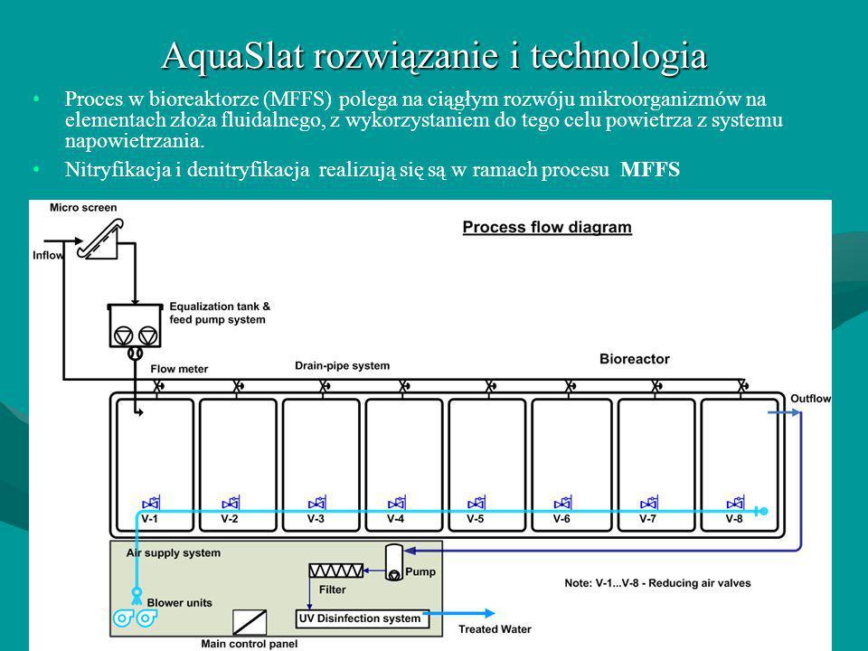 AquaSlat rozwiązanie i technologia Proces w bioreaktorze (MFFS) polega na ciągłym rozwóju mikroorganizmów na elementach złoża fluidalnego, z wykorzyst