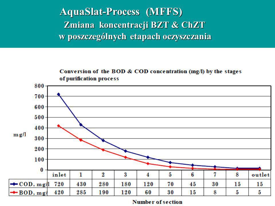 AquaSlat-Process (MFFS) Zmiana koncentracji BZT & ChZT w poszczególnych etapach oczyszczania AquaSlat-Process (MFFS) Zmiana koncentracji BZT & ChZT w