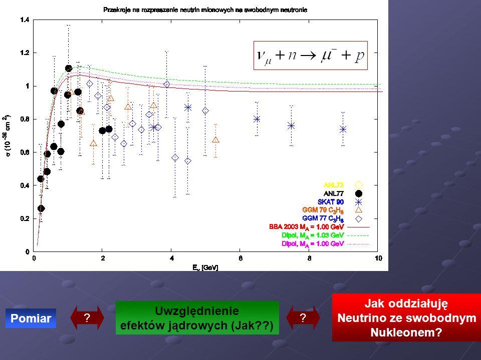 Uwzględnienie efektów jądrowych (Jak??) Pomiar Jak oddziałuję Neutrino ze swobodnym Nukleonem? ??