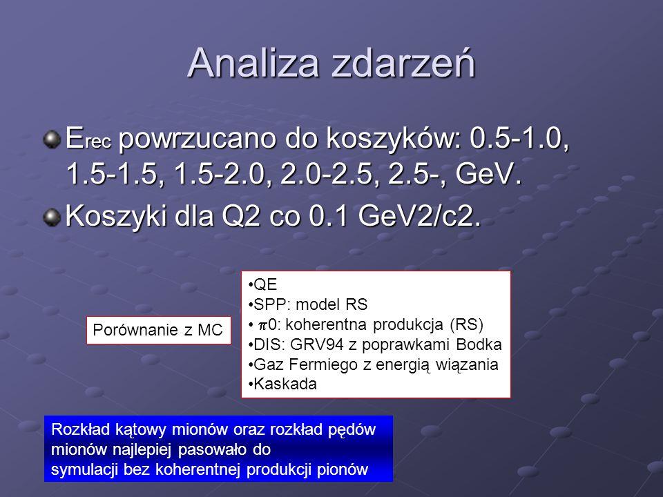 Analiza zdarzeń E rec powrzucano do koszyków: 0.5-1.0, 1.5-1.5, 1.5-2.0, 2.0-2.5, 2.5-, GeV. Koszyki dla Q2 co 0.1 GeV2/c2. Porównanie z MC QE SPP: mo