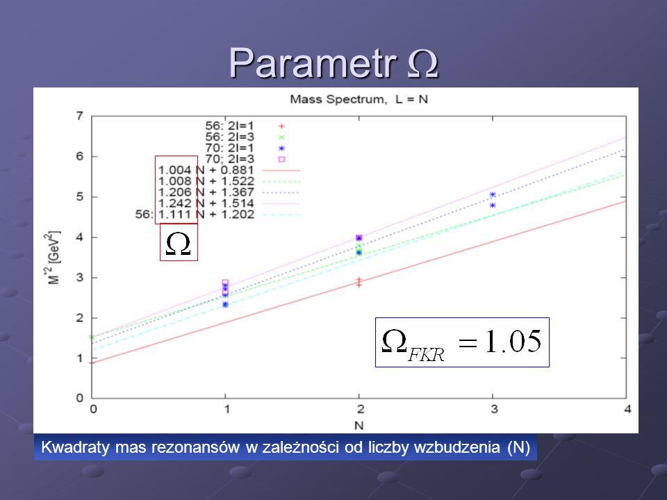 Kwadraty mas rezonansów w zależności od liczby wzbudzenia (N) Parametr 